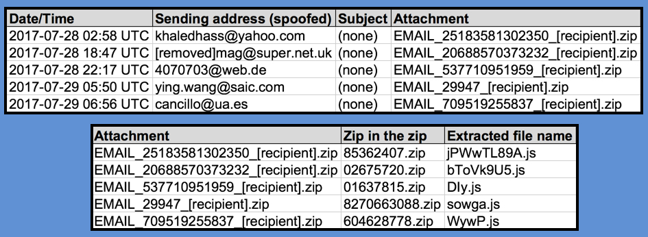 Malware-Traffic-Analysis net - 2017-07-29 -