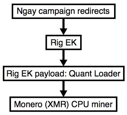 Malware-Traffic-Analysis net - 2017-12-14 - Ngay campaign Rig EK
