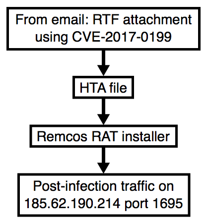 Malware-Traffic-Analysis net - 2017-12-22 - Malspam uses CVE