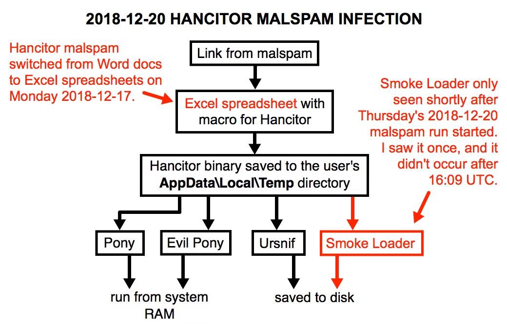 Malware-Traffic-Analysis net - 2018-12-18 thru 2018-12-20